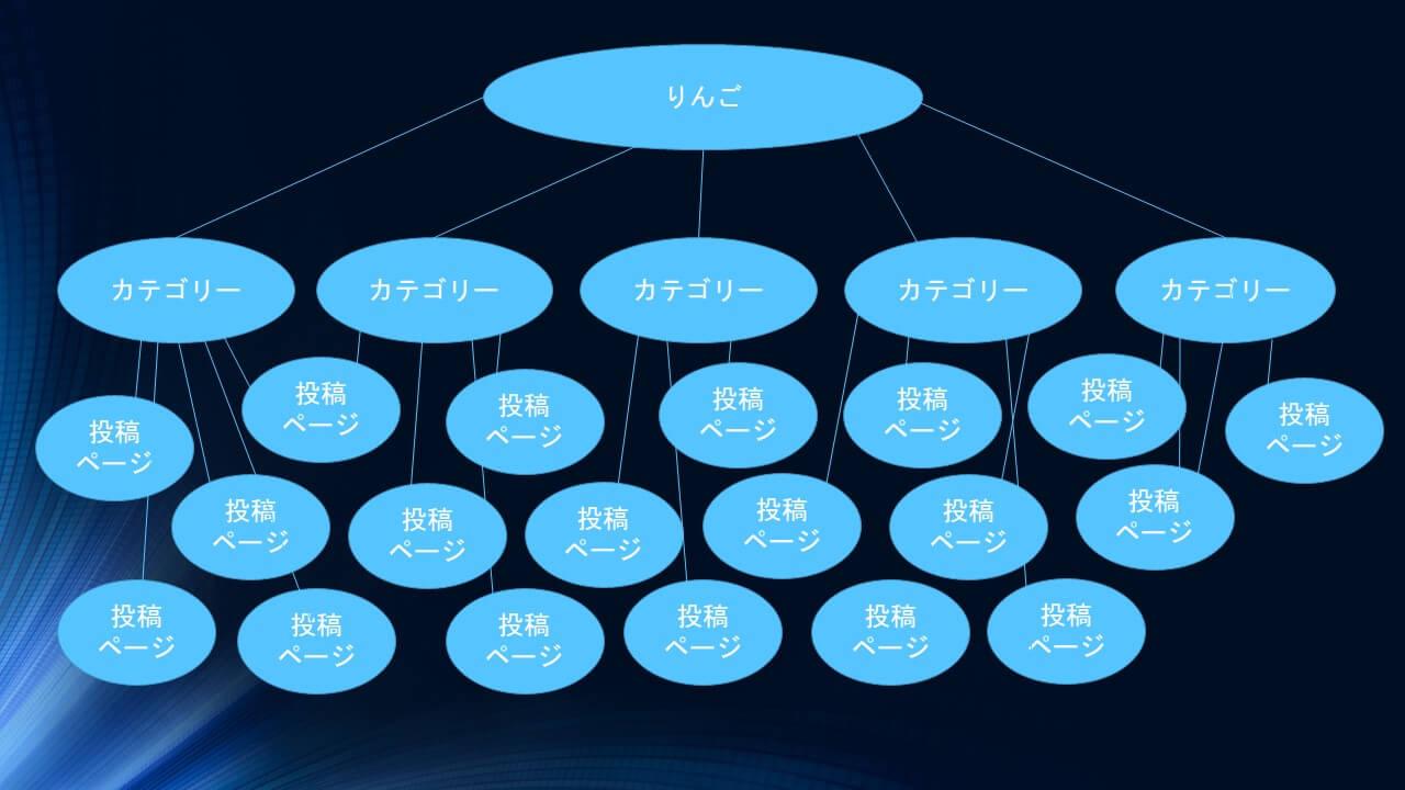 ワードプレスのカテゴリーページから下の図